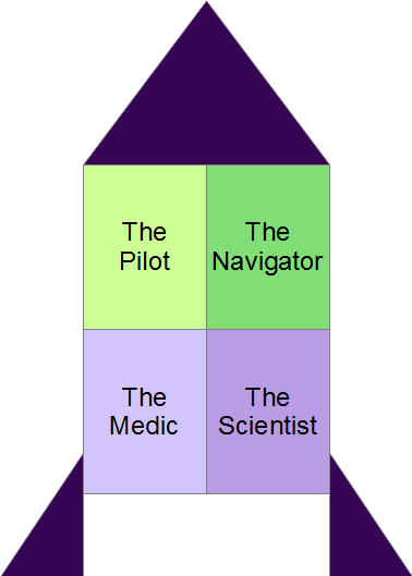 Personal Strengths Evaluation: The Rocket Model