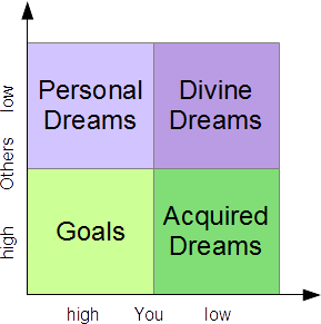 Personal Goals - The Theory of Dreams