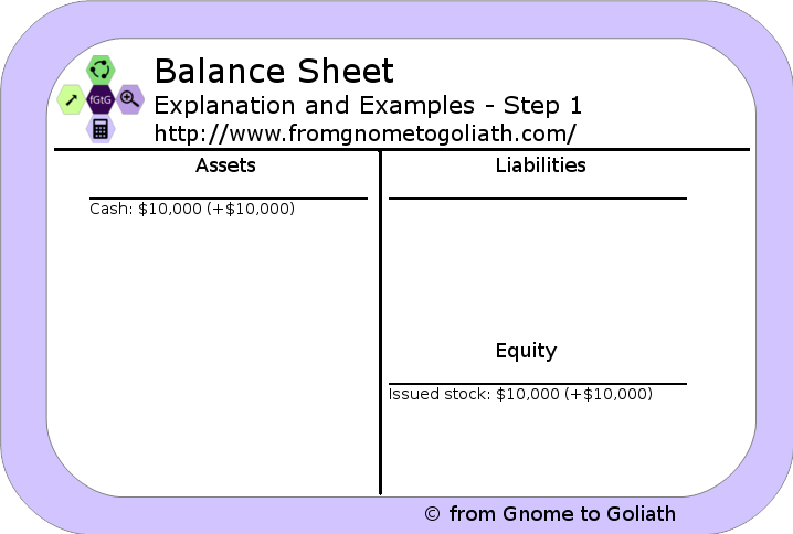 Balance Sheet - Example - Step 1