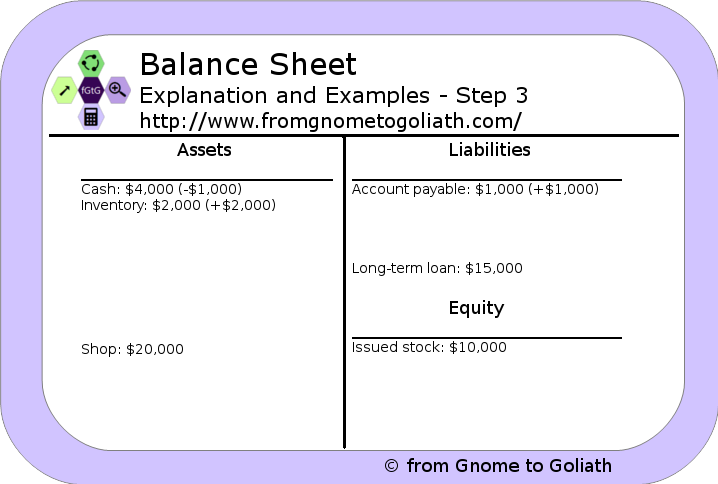 Balance Sheet - Example - Step 3
