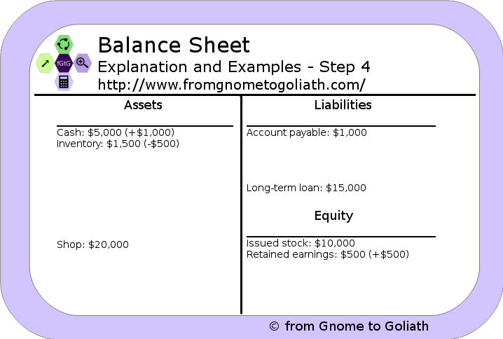 Balance Sheet - Example - Step 4