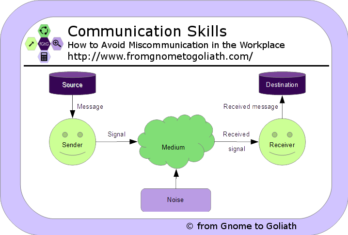 Communication Skills - How to Avoid Miscommunication in the Workplace