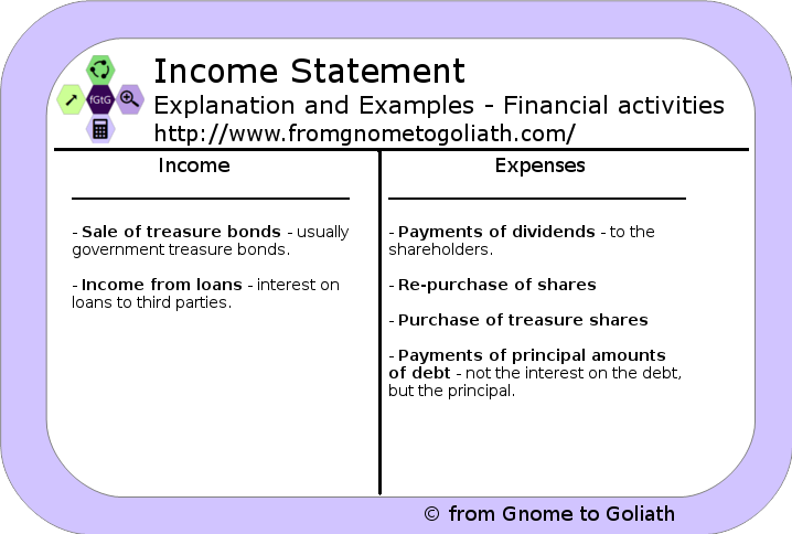 Income Statement - Explanation and Examples